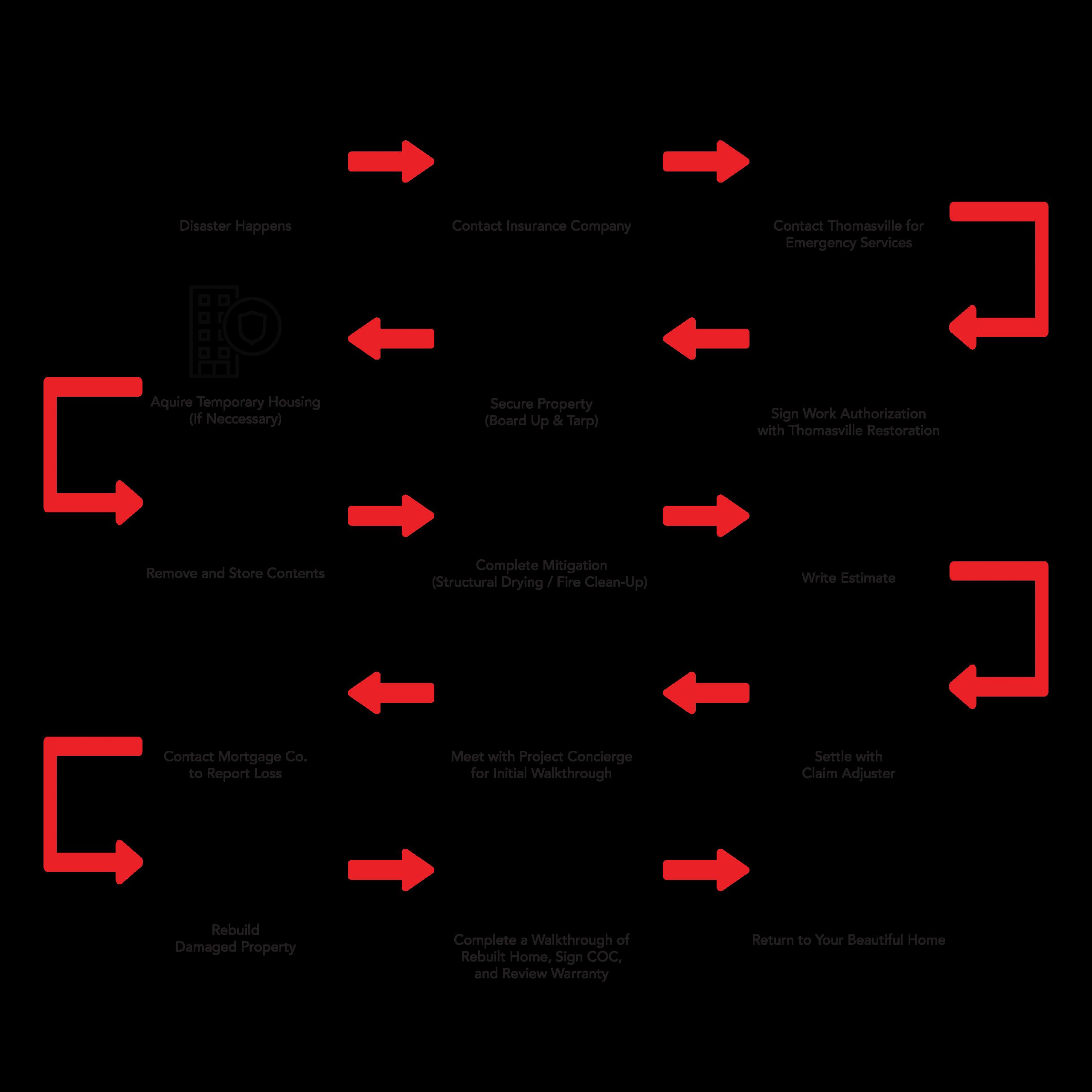 Thomasville flow chart